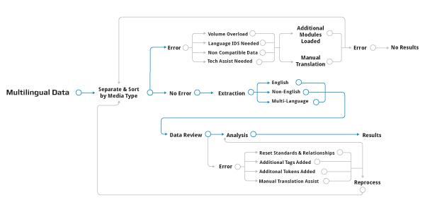 Multilingual Data